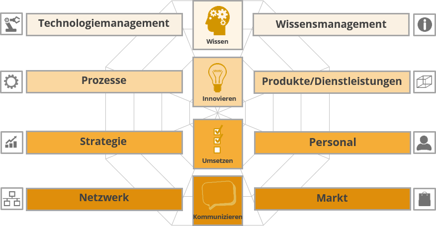 Finden Sie Hier Alle Informationen Zur Steinbeis Consulting Group Netzwerke IT Strukturen